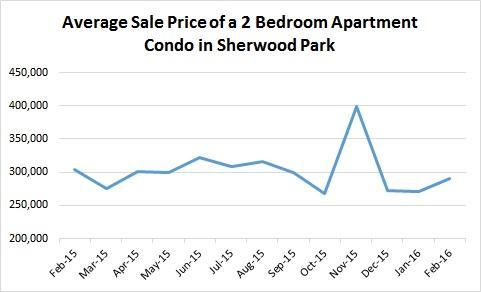 Average Sale Prices of 2 Bedroom Apartment Condos, Jan 2016