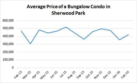 Average Sale Prices of Bungalow Condos January 2016