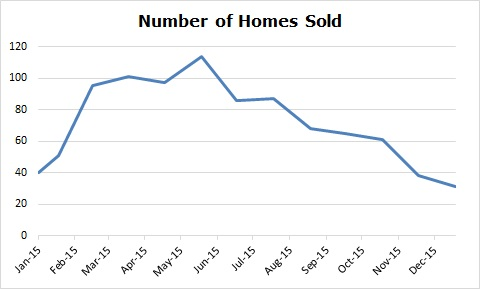 Number of Homes Sold in Sherwood Park January 2016