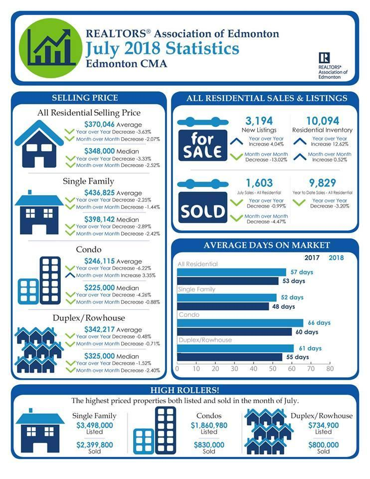 July 2018 Real Estate Board of Edmonton Statistics