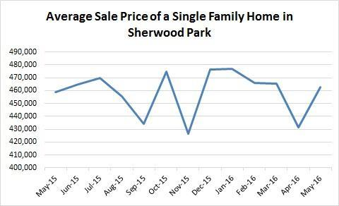Average Sale Price of a Single Family Home in Sherwood Park May 2015 - May 2016