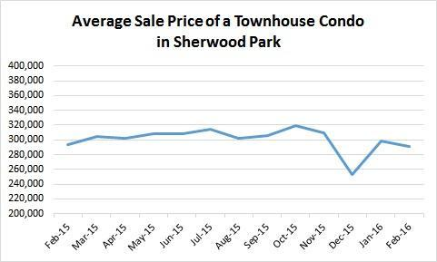 Average Sale Price of a Townhouse Condo January 2016