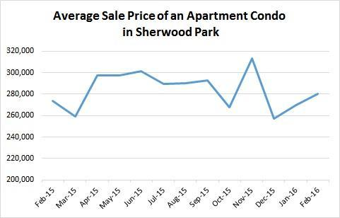 Average Sale Price of an Apartment Condo Jan 2016