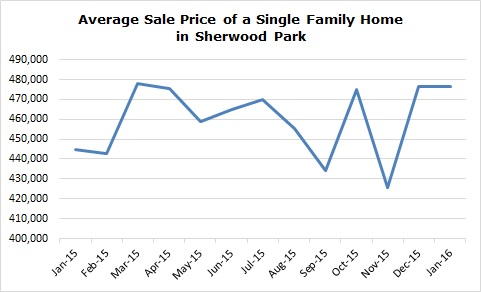 Average Sale Price of a Home in Sherwood Park