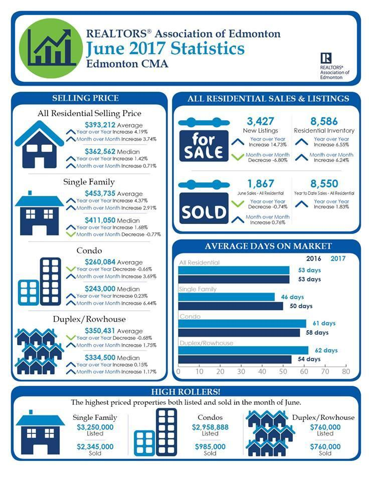 Real Estate Board of Edmonton Stats June 2017