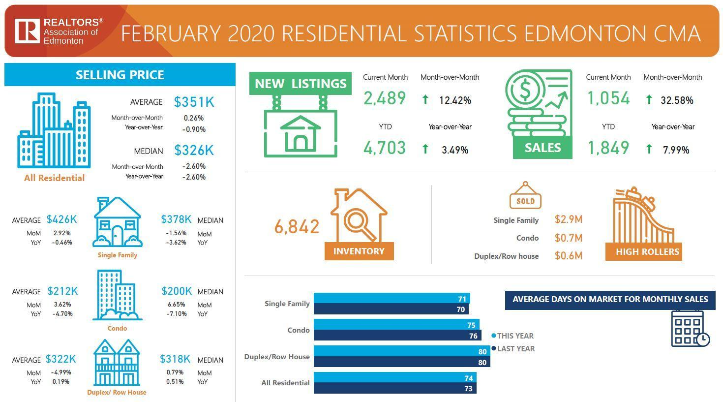 Edmonton and area housing market stats February 2020