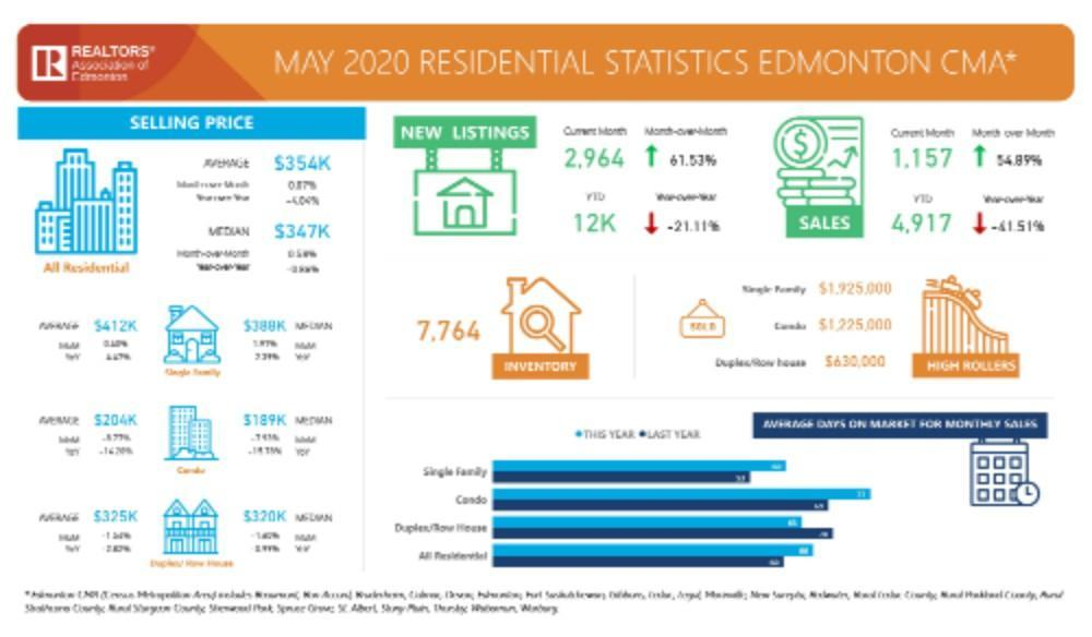 Edmonton Home Sales Stats for May 2020