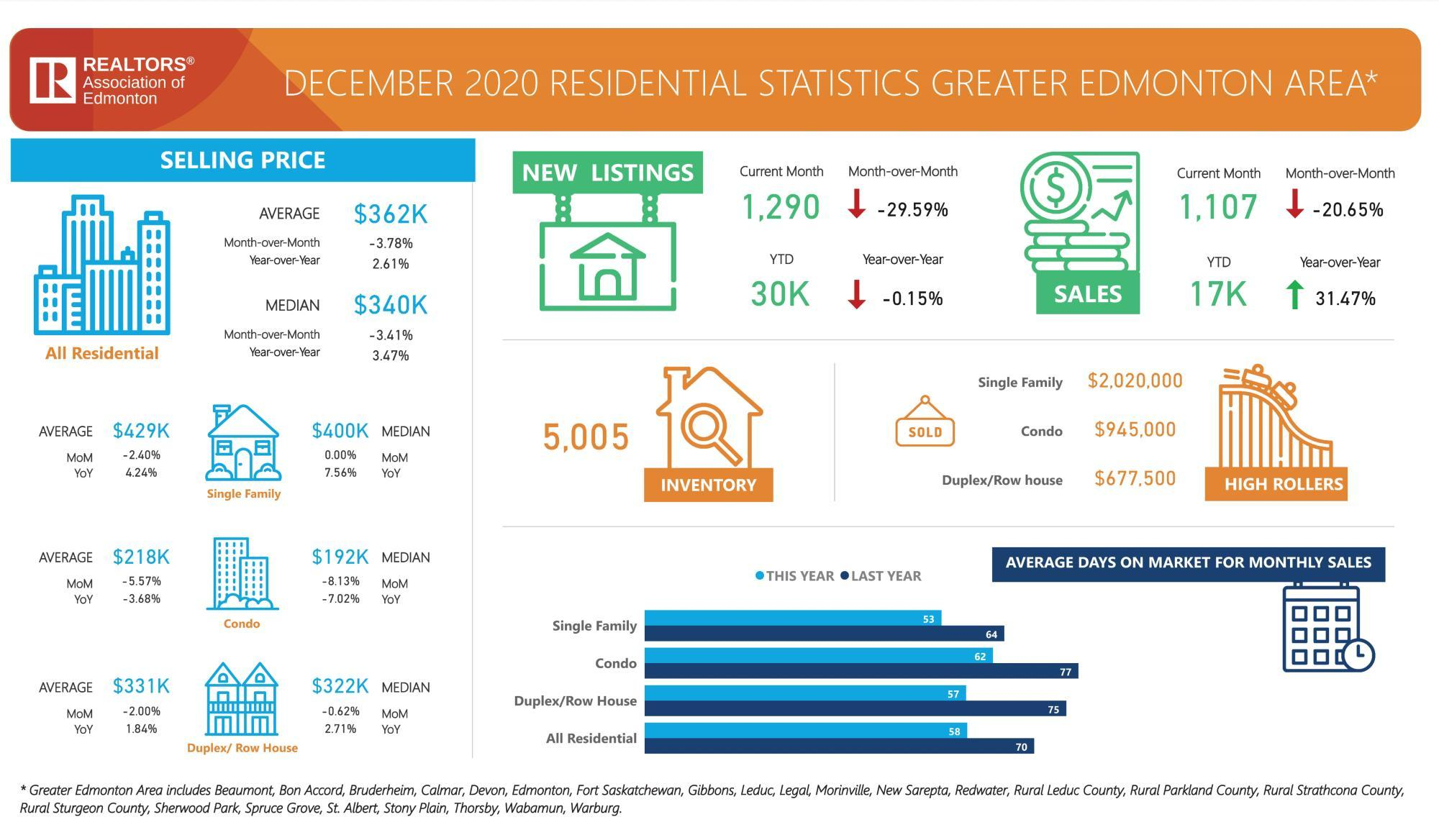 Sales for Edmonton area during December 2020
