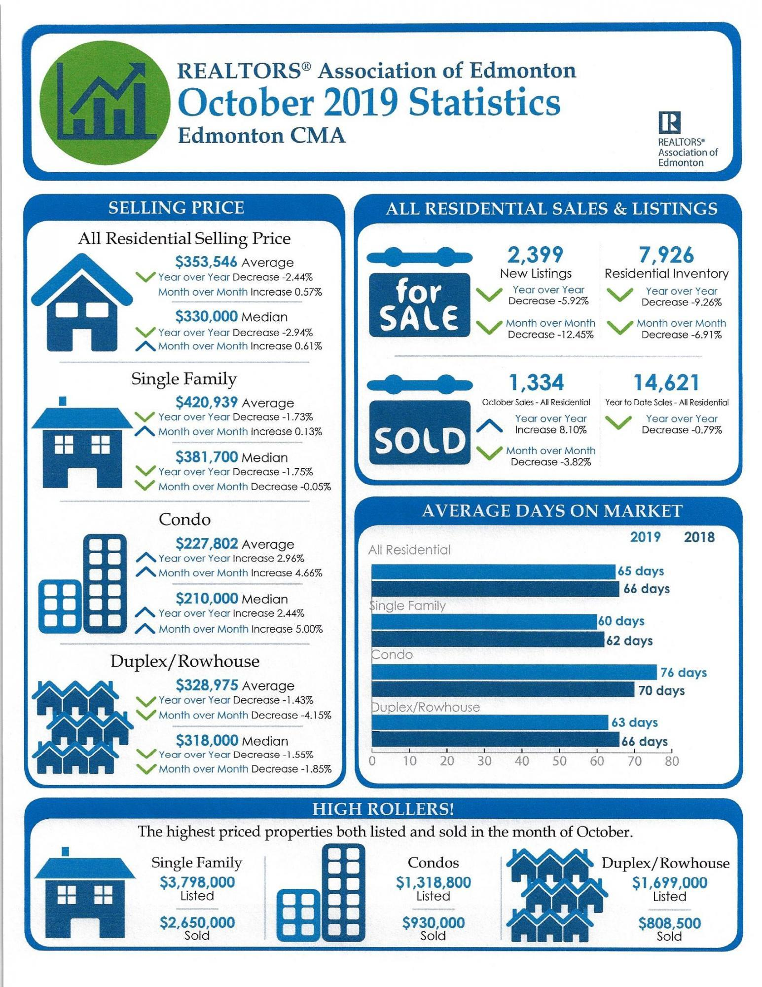 Edmonton Area Market Stats for October 2019